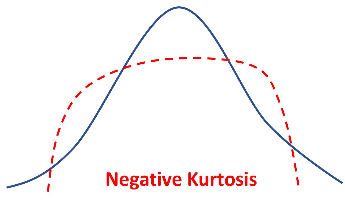 Example of negative kurtosis