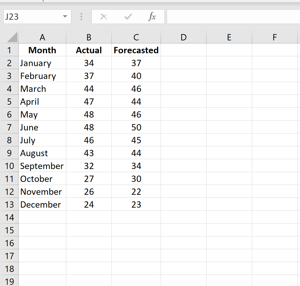 How to calculate MAPE in Excel