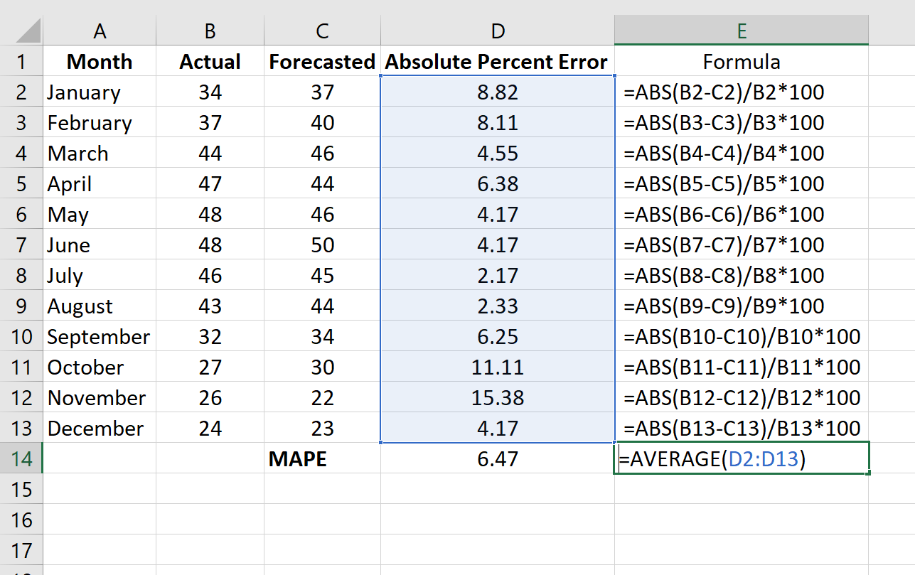 MAPE in Excel example
