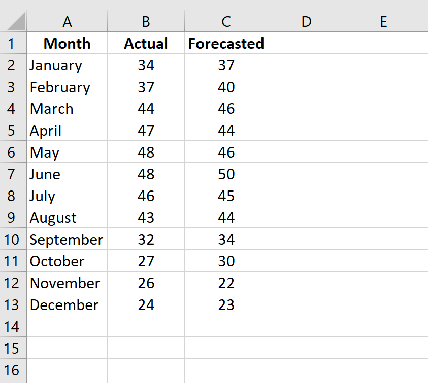 How to calculate MSE in Excel