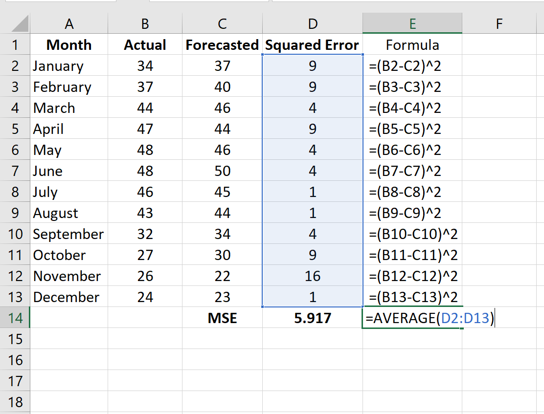 MSE in Excel