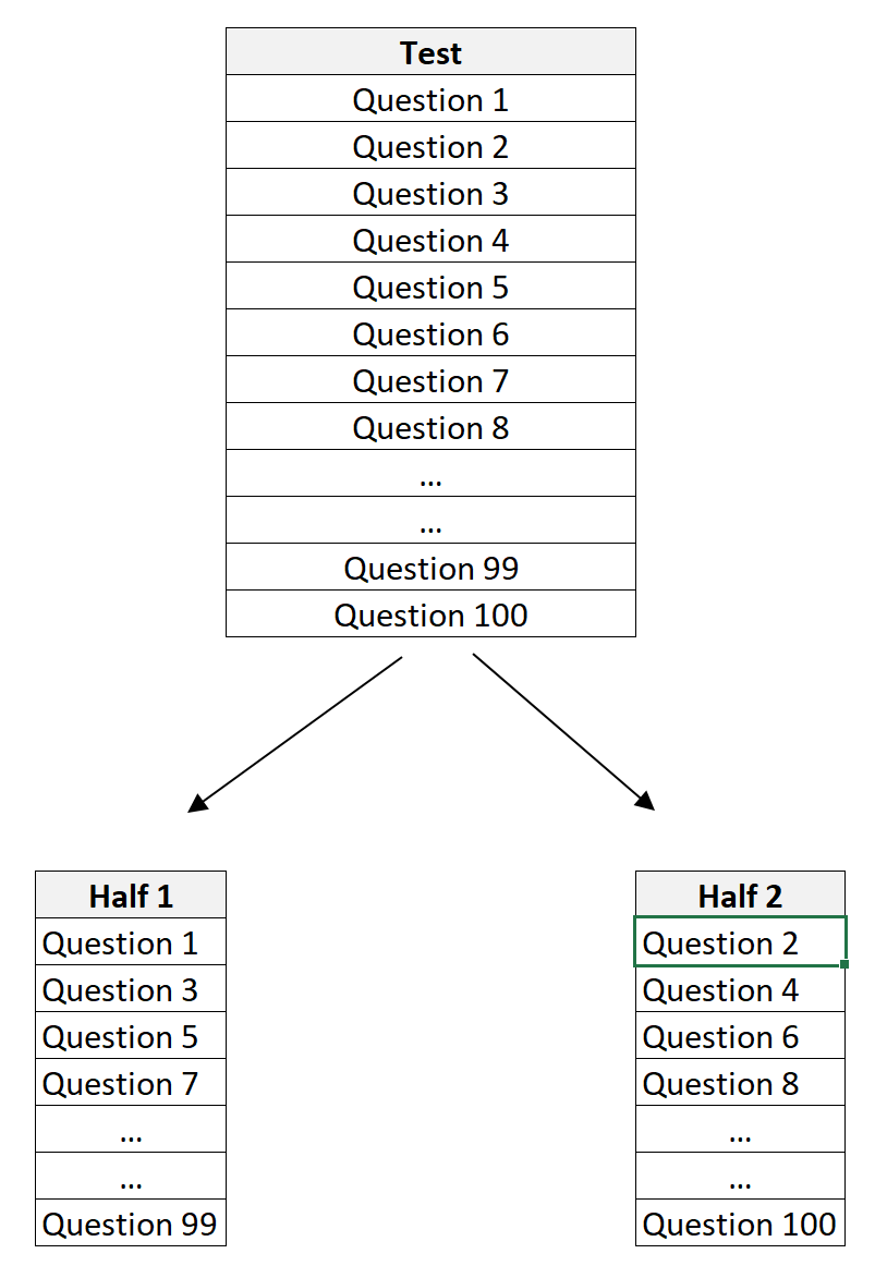 Split half reliability example with a test