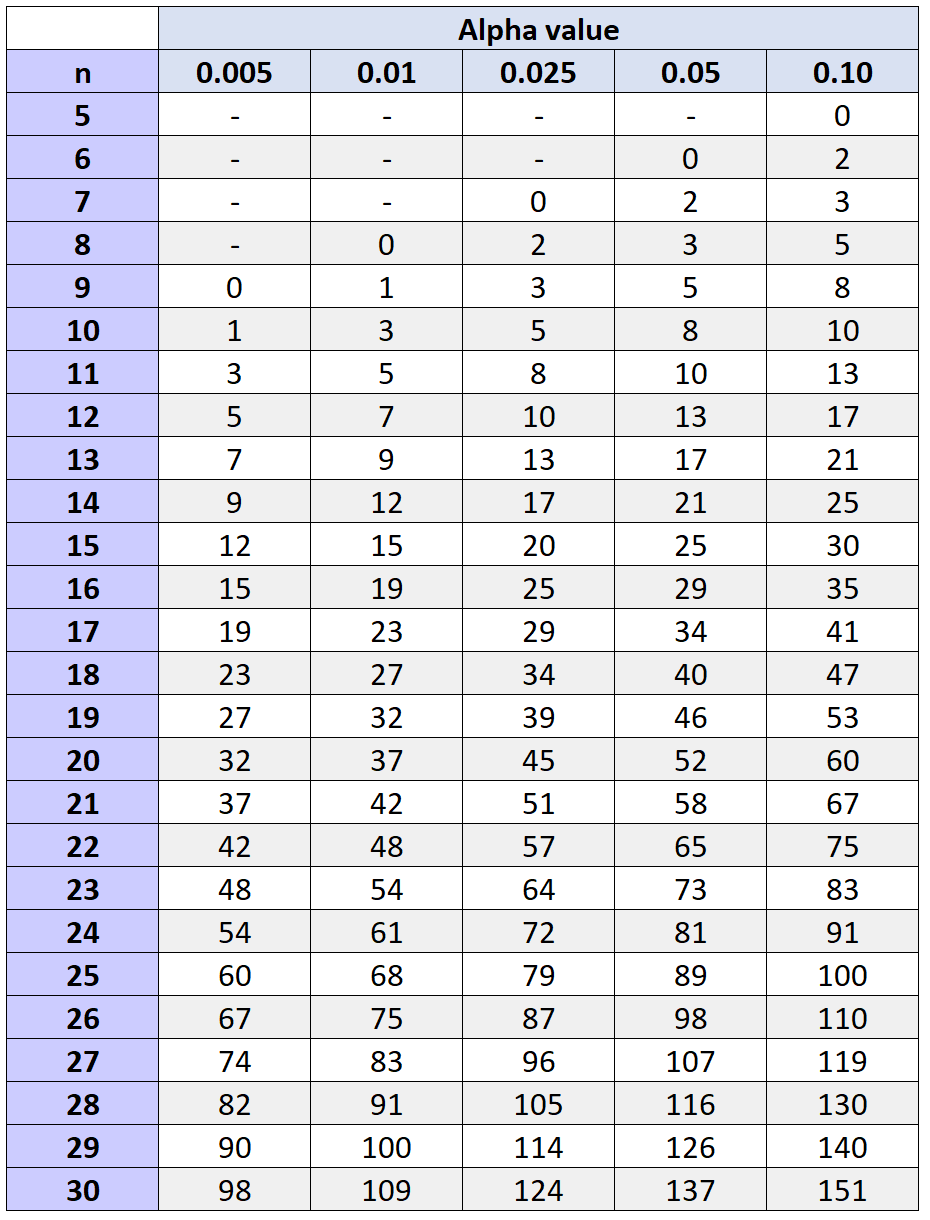 Critical values table for the Wilcoxon Signed Rank test