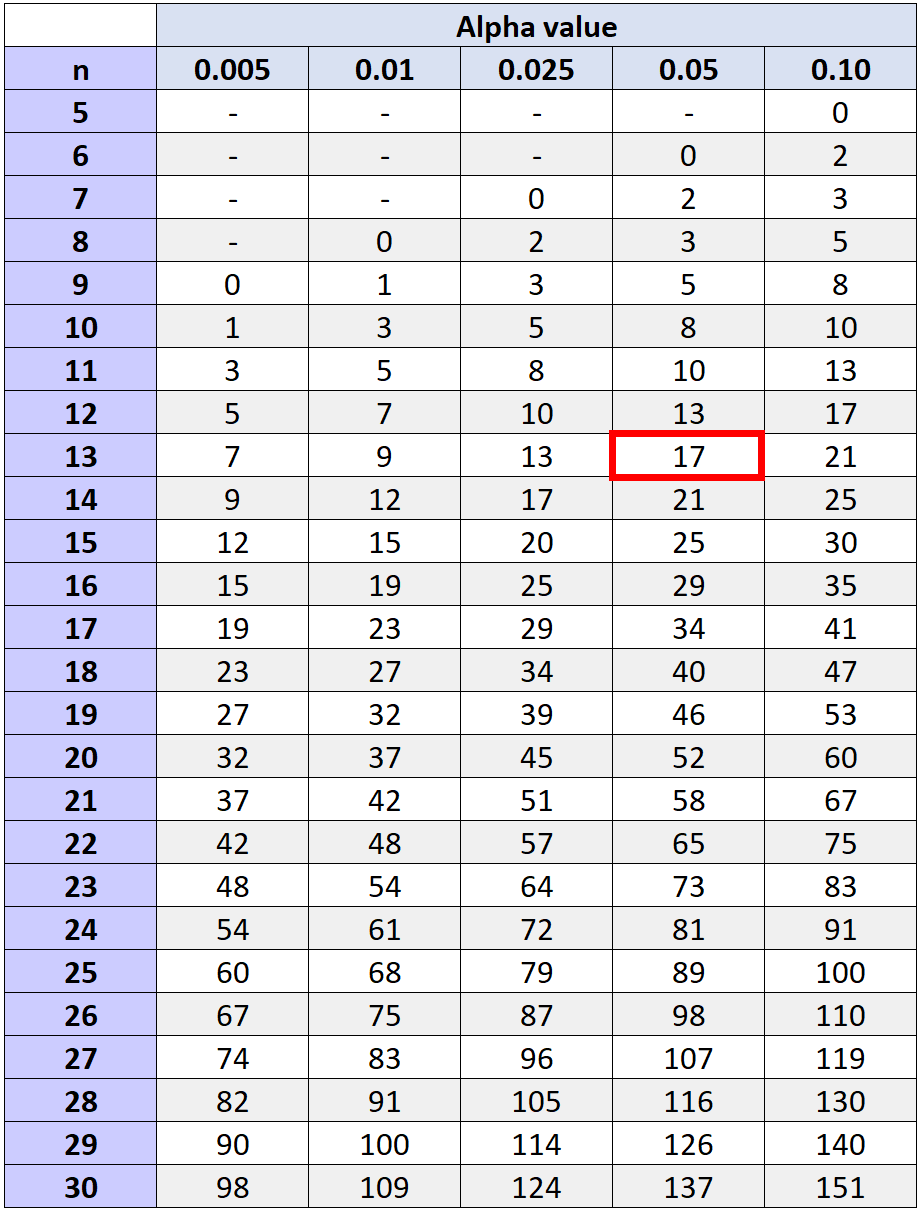 Wilcoxon Signed Rank test critical values table example
