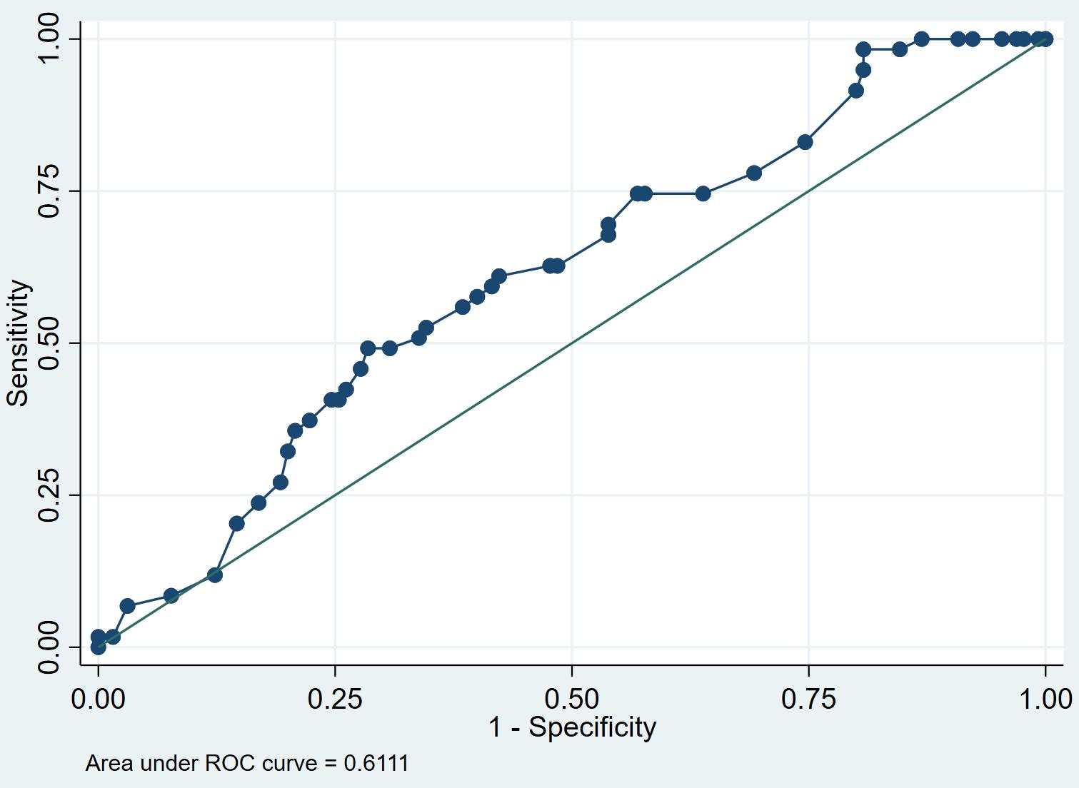 ROC curve in Stata