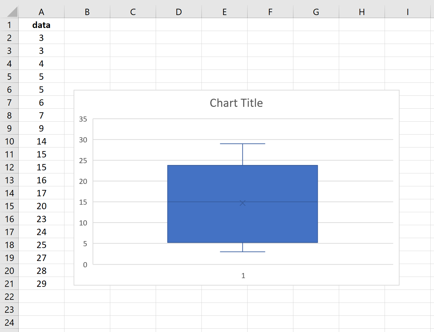 Box plot in Excel