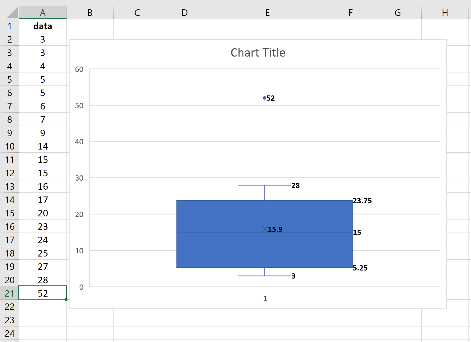 Box plot with an outlier in Excel
