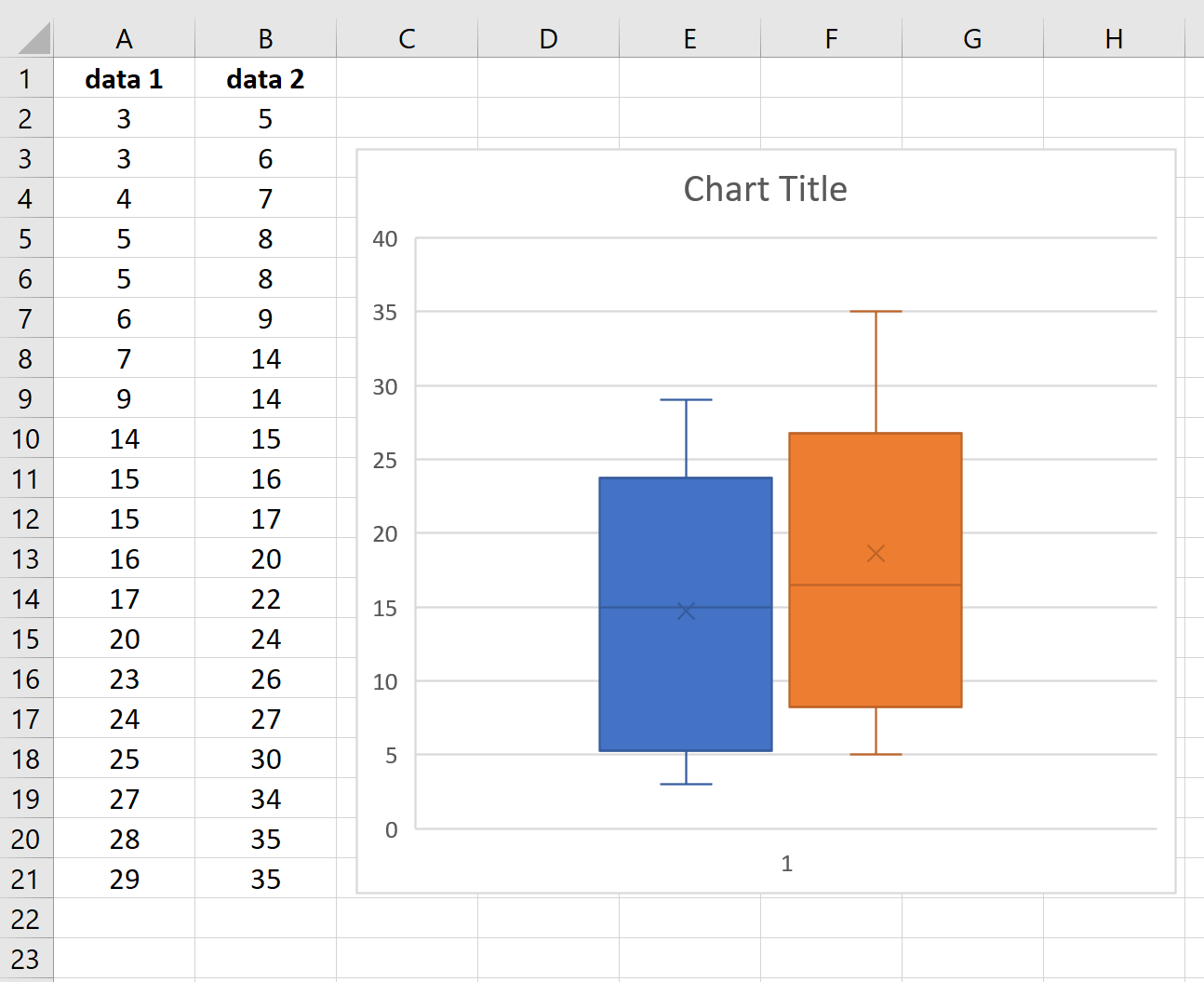 Side by side boxplots in Excel