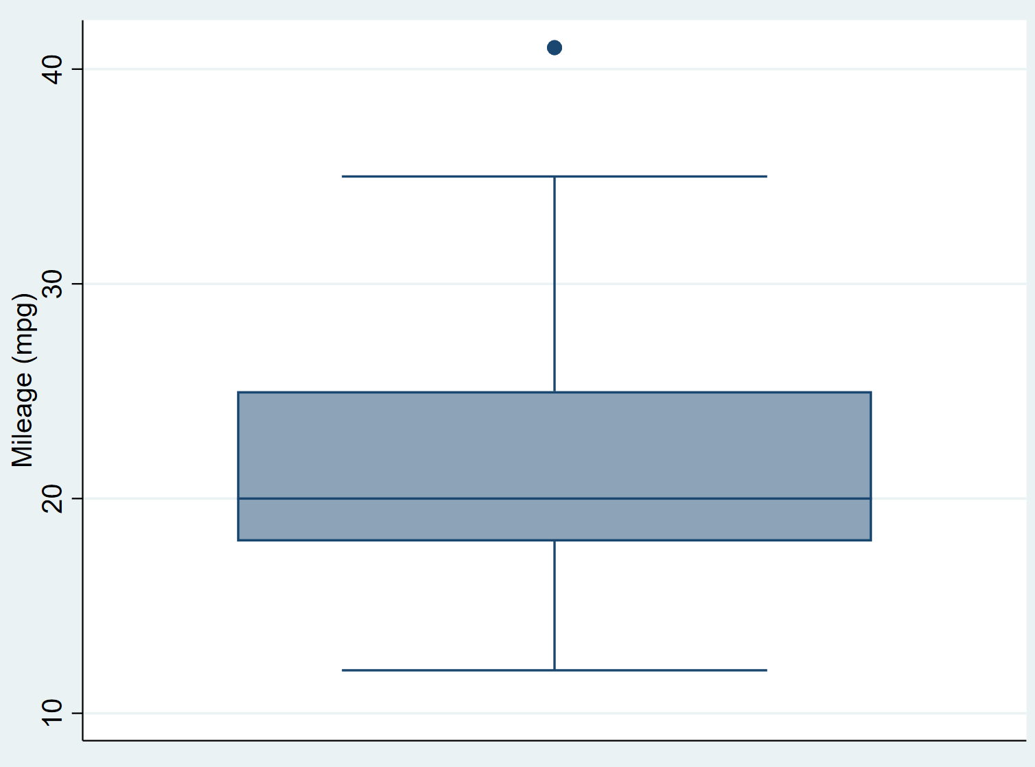 Box plot in Stata