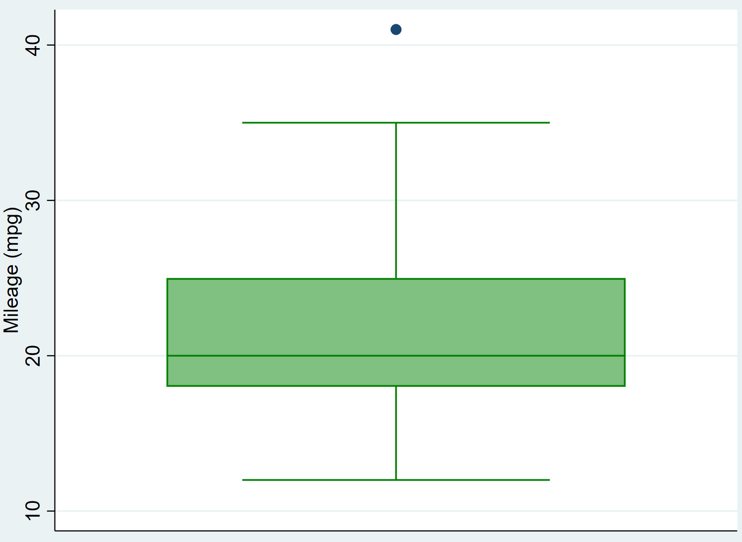 Box plot with different colors in Stata