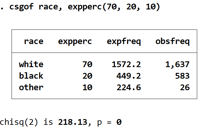 Chi-Square goodness of fit output in Stata
