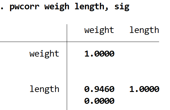 Pearson correlation significance in Stata