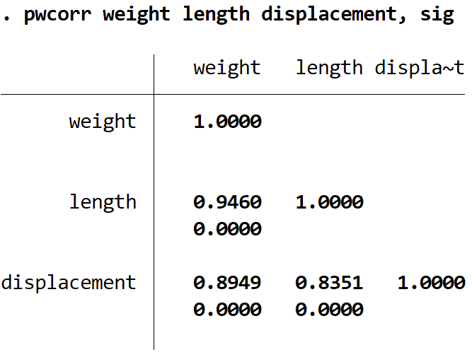 Pearson Correlation for multiple variables in Stata
