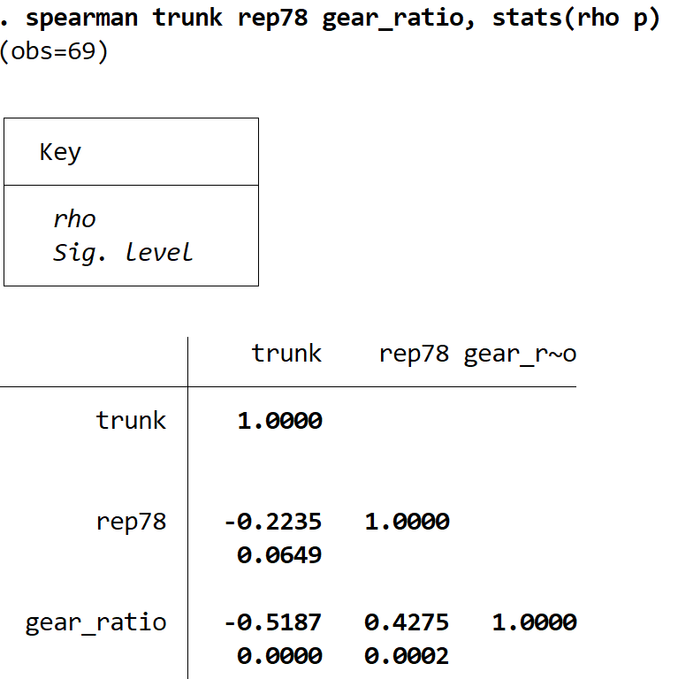 Spearman correlation for multiple variables in Stata