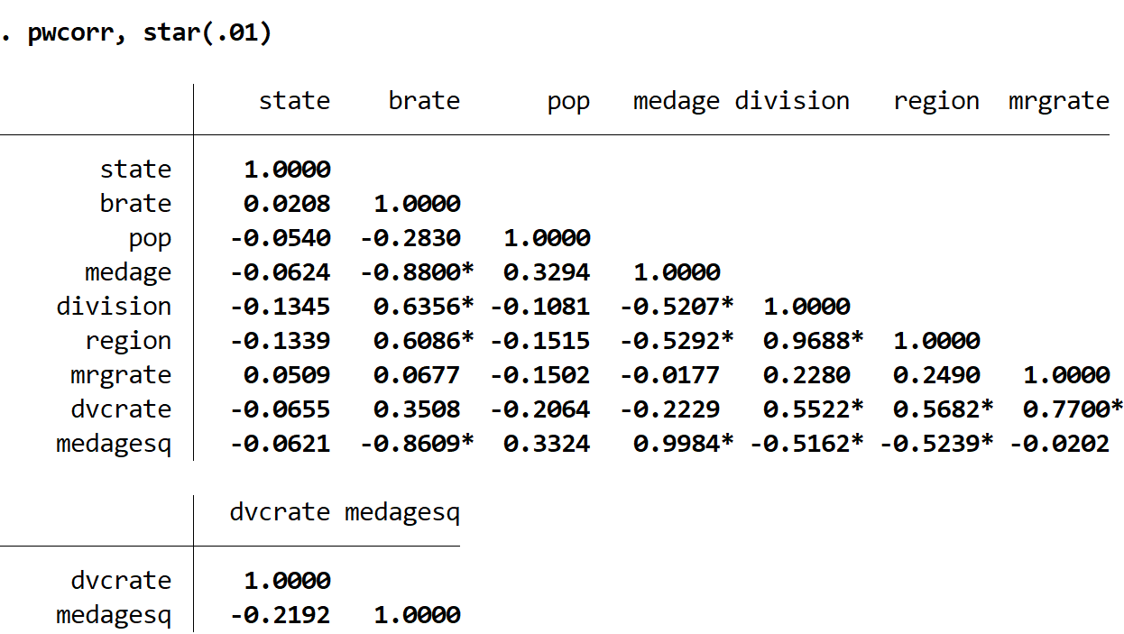 Correlation matrix in Stata