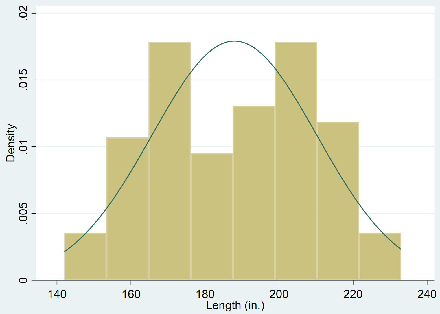 Histogram with normal density curve in Stata