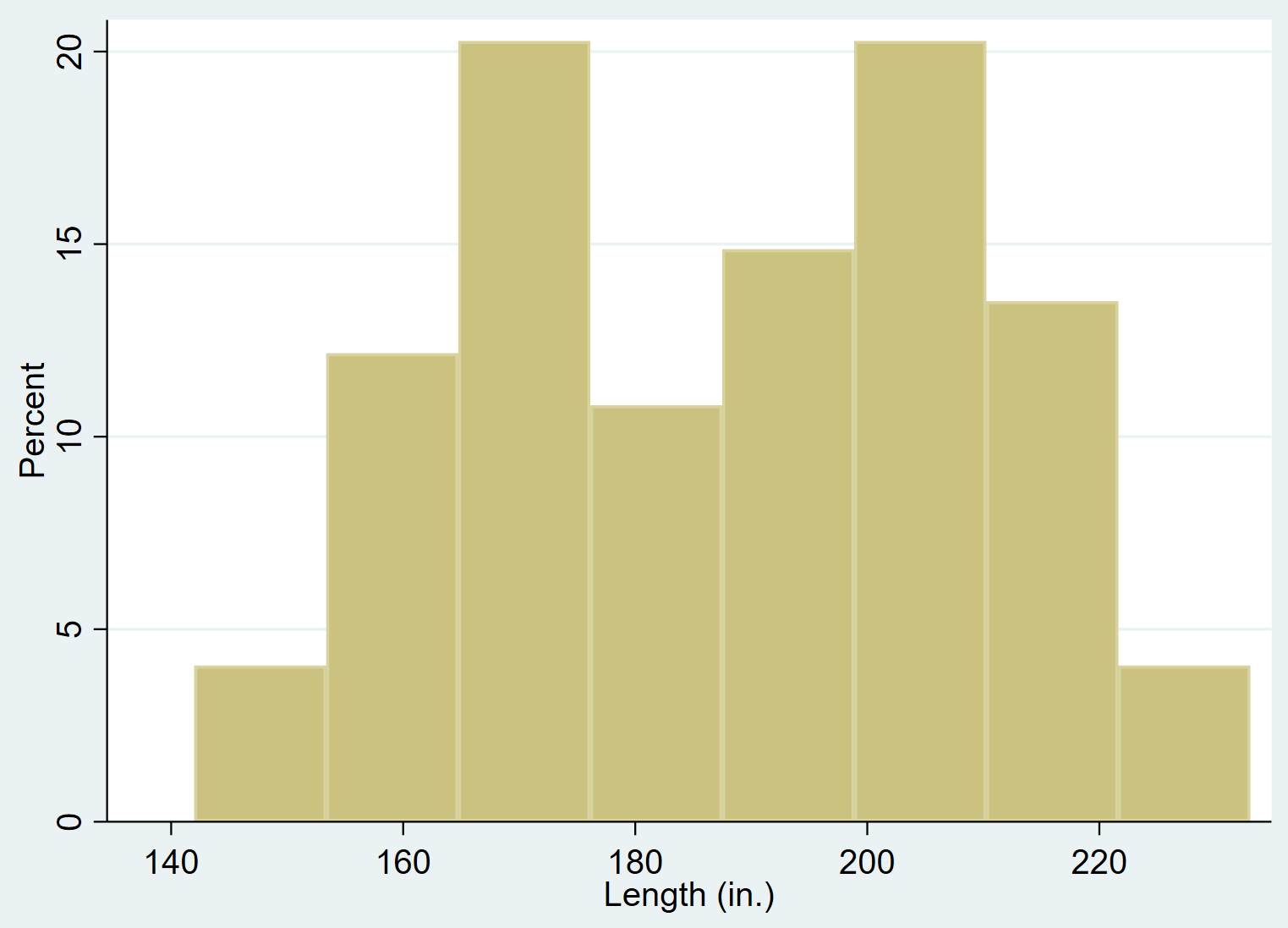 Histogram with percentage on y-axis in Stata