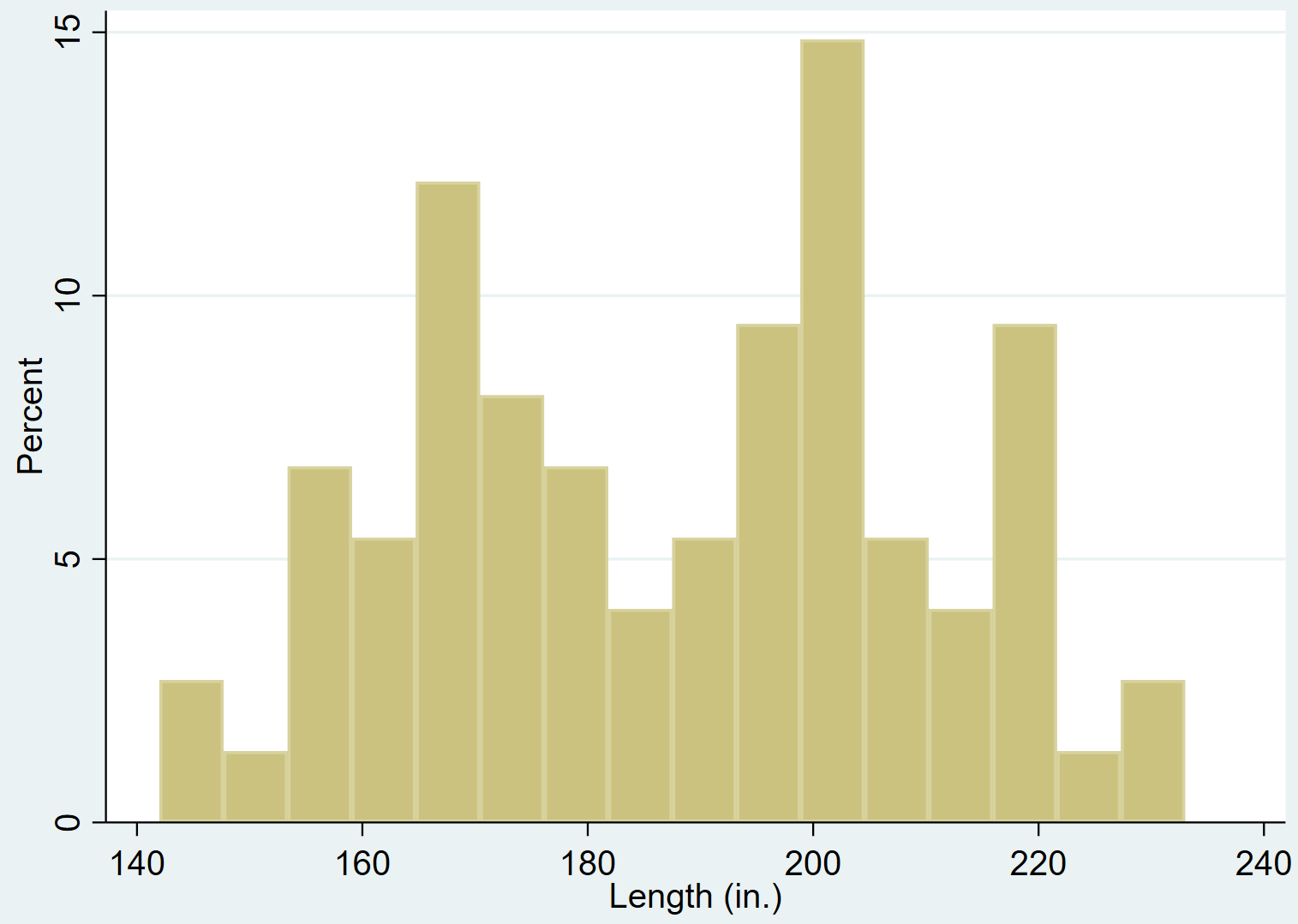 Histogram in Stata with 16 bins