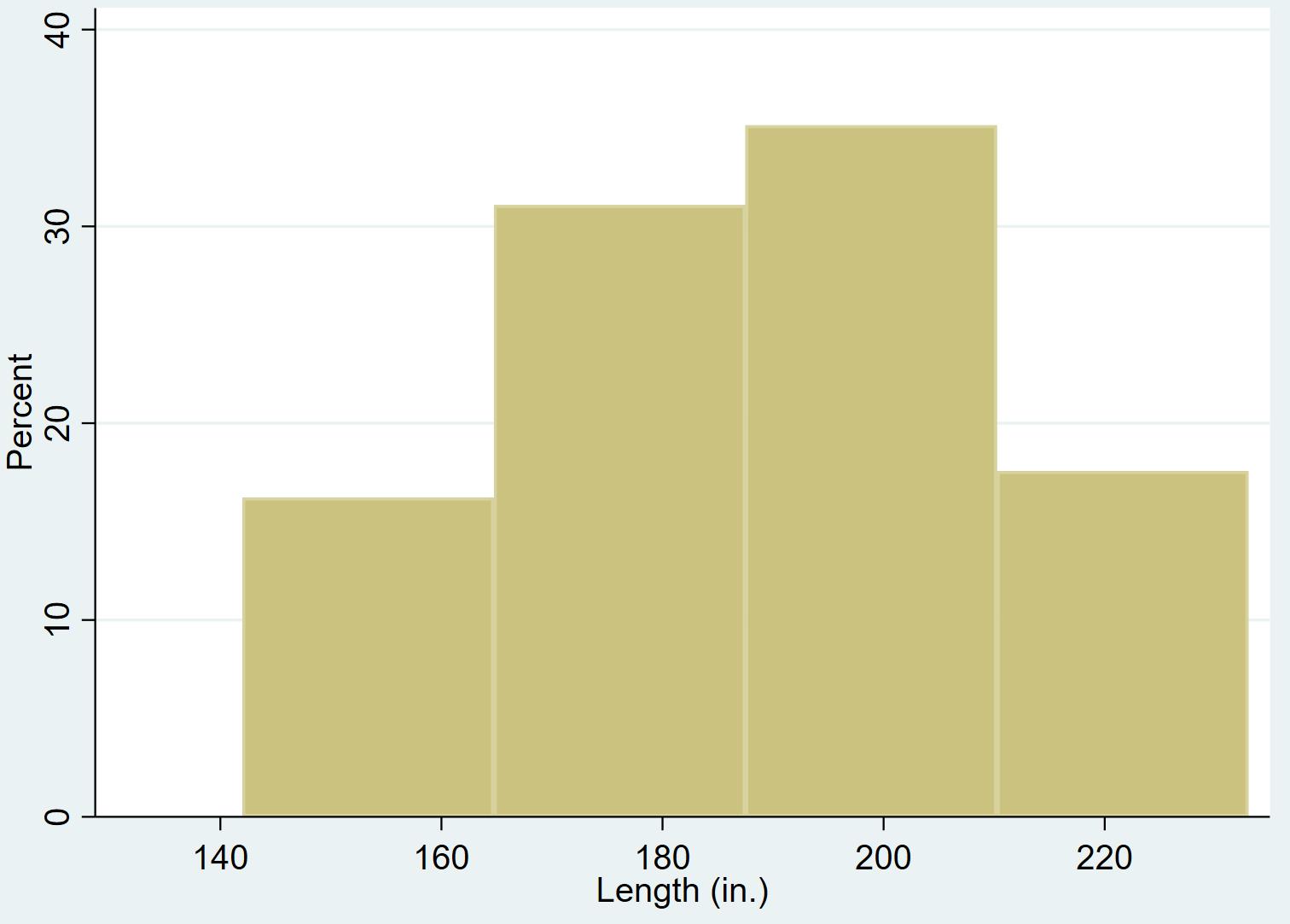 Stata histogram with 4 bins