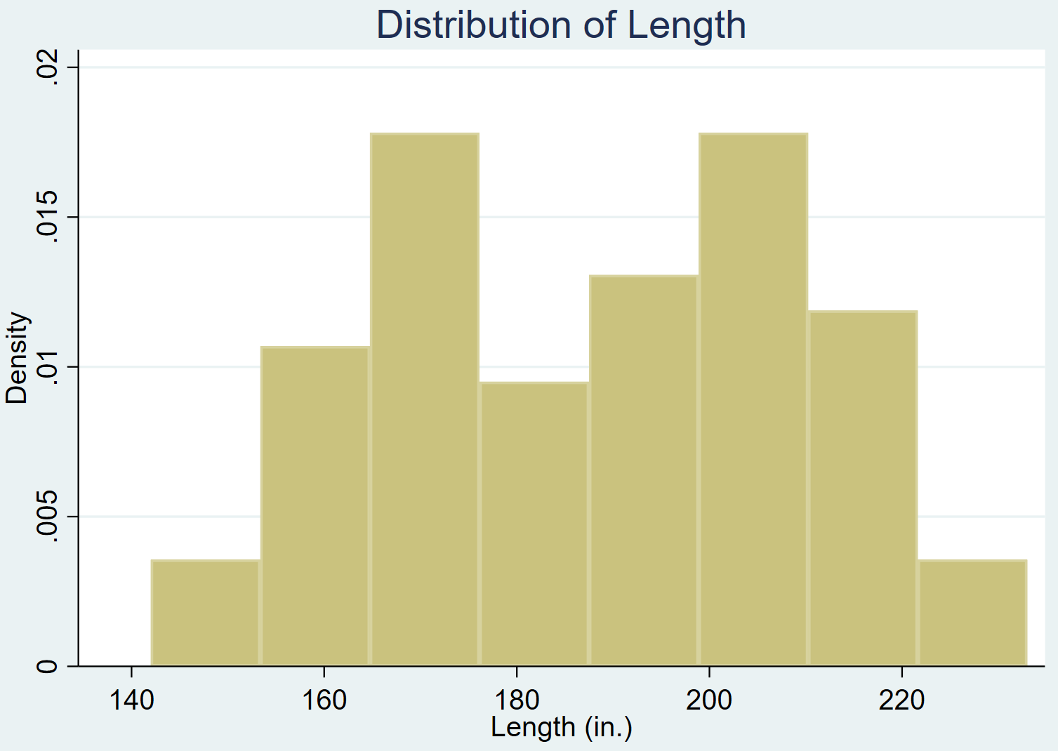 Histogram with a title in Stata