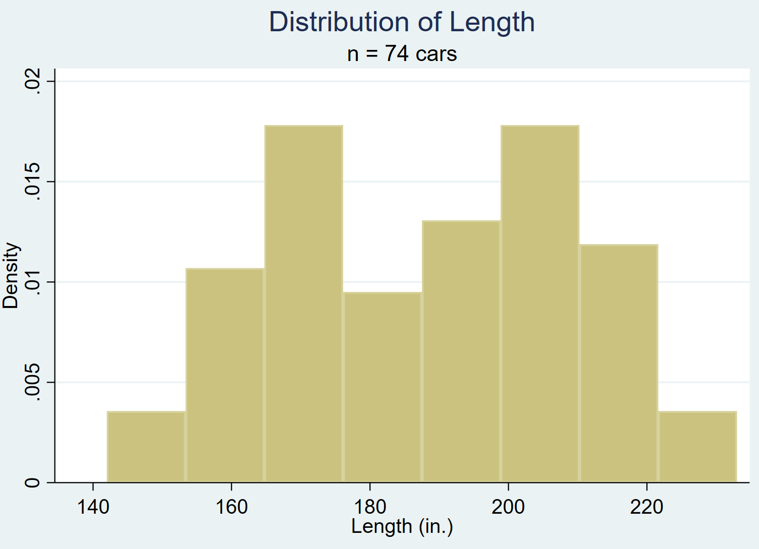 Histogram with subtitle in Stata