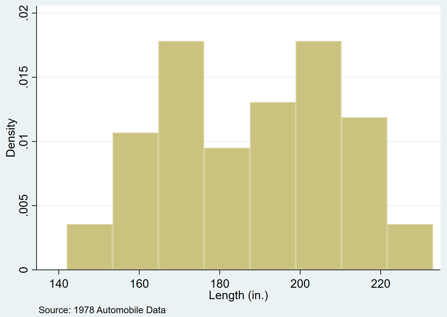 Histogram with a note in Stata