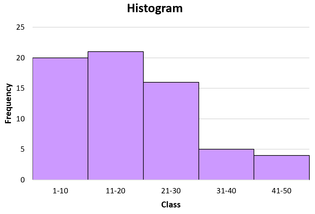 Class midpoint of a histogram
