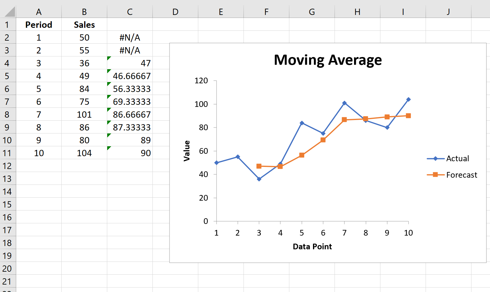 Moving average chart in Excel