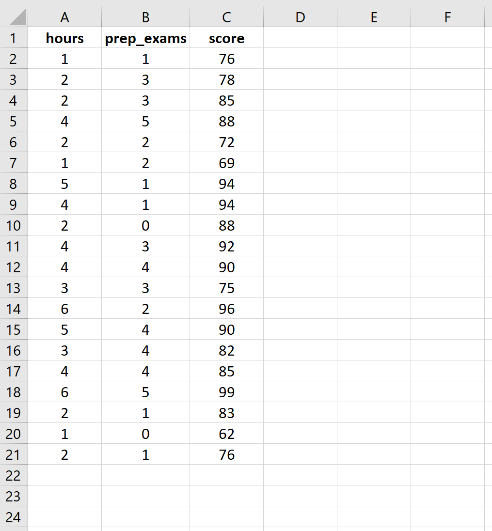 Raw data for multiple linear regression in Excel