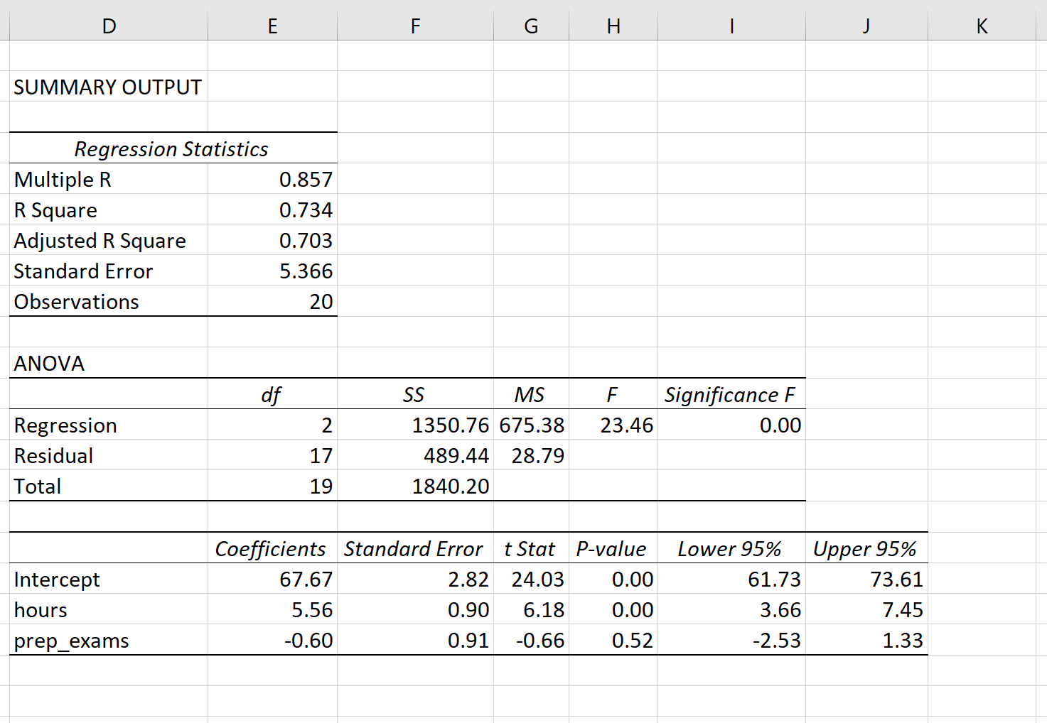Multiple linear regression output in Excel