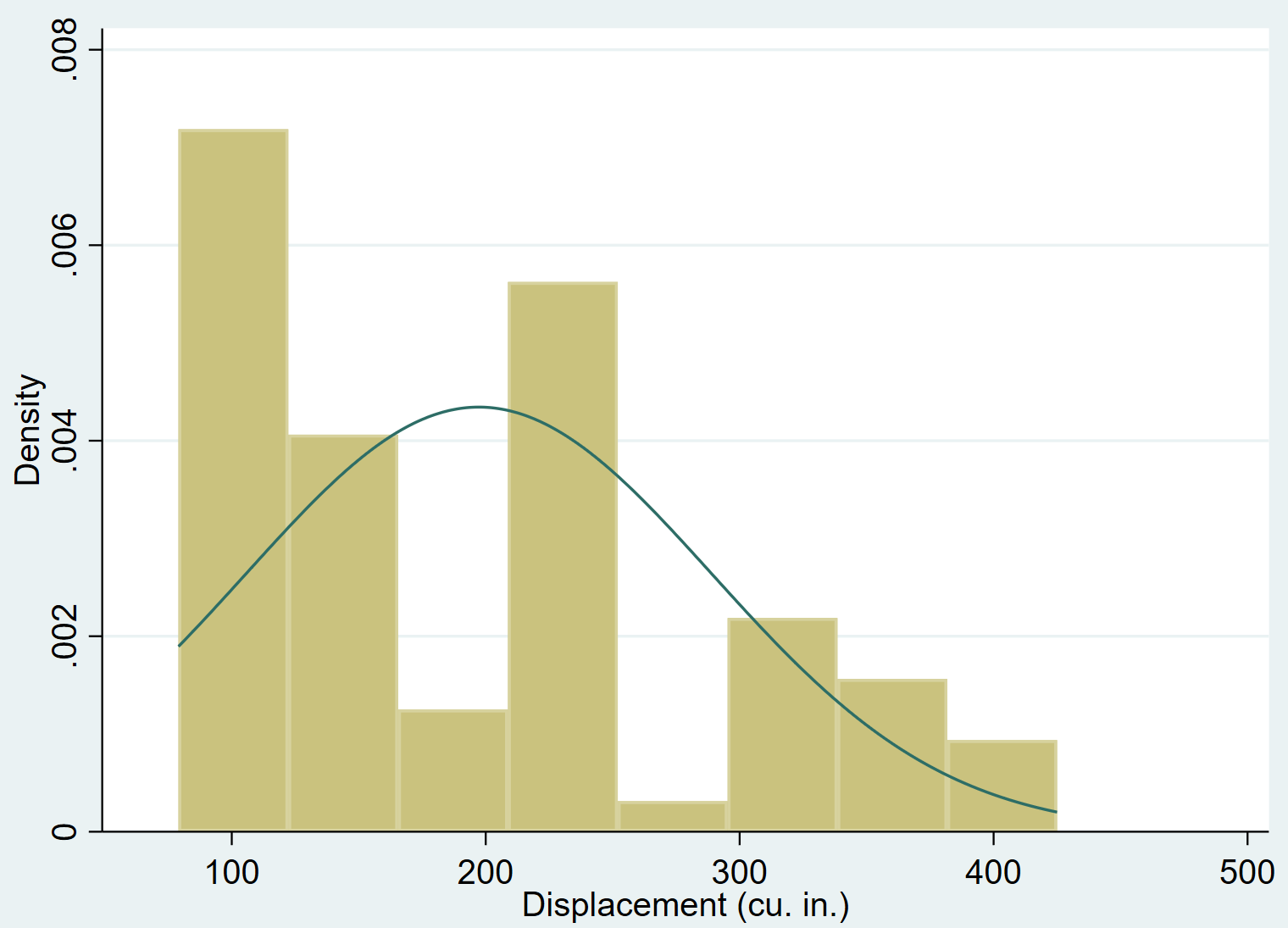 Histogram with normal curve in Stata