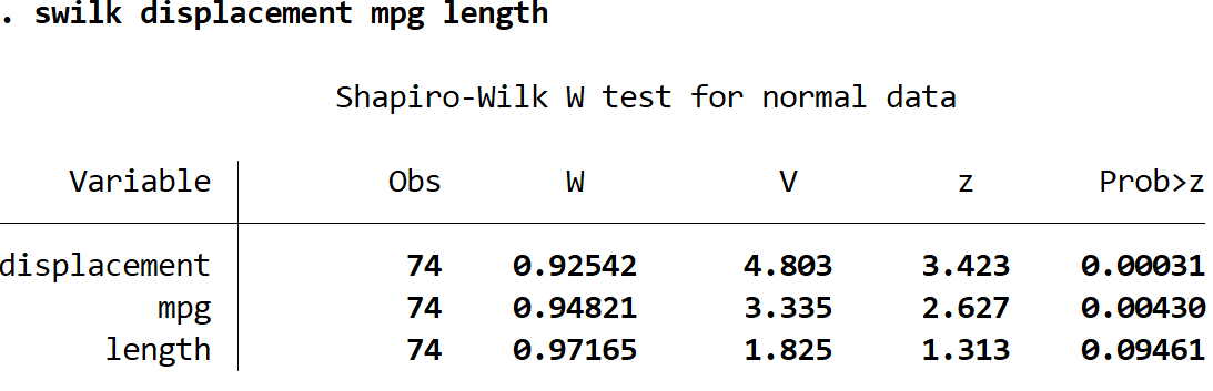 Multiple Shapiro-Wilk tests at once in Stata