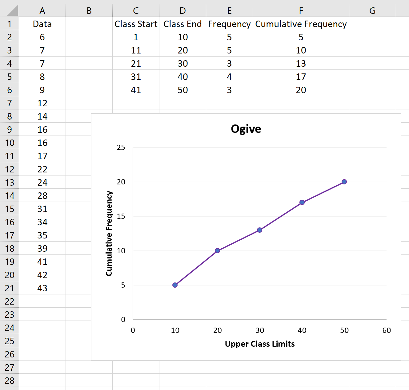 Ogive chart in Excel