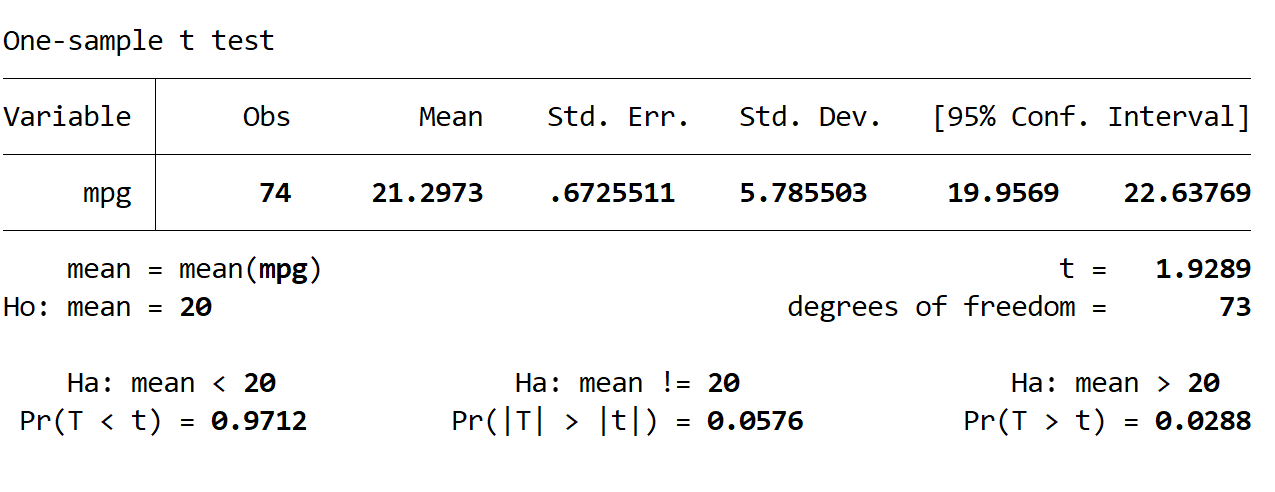 One sample t-test interpretation in Stata.
