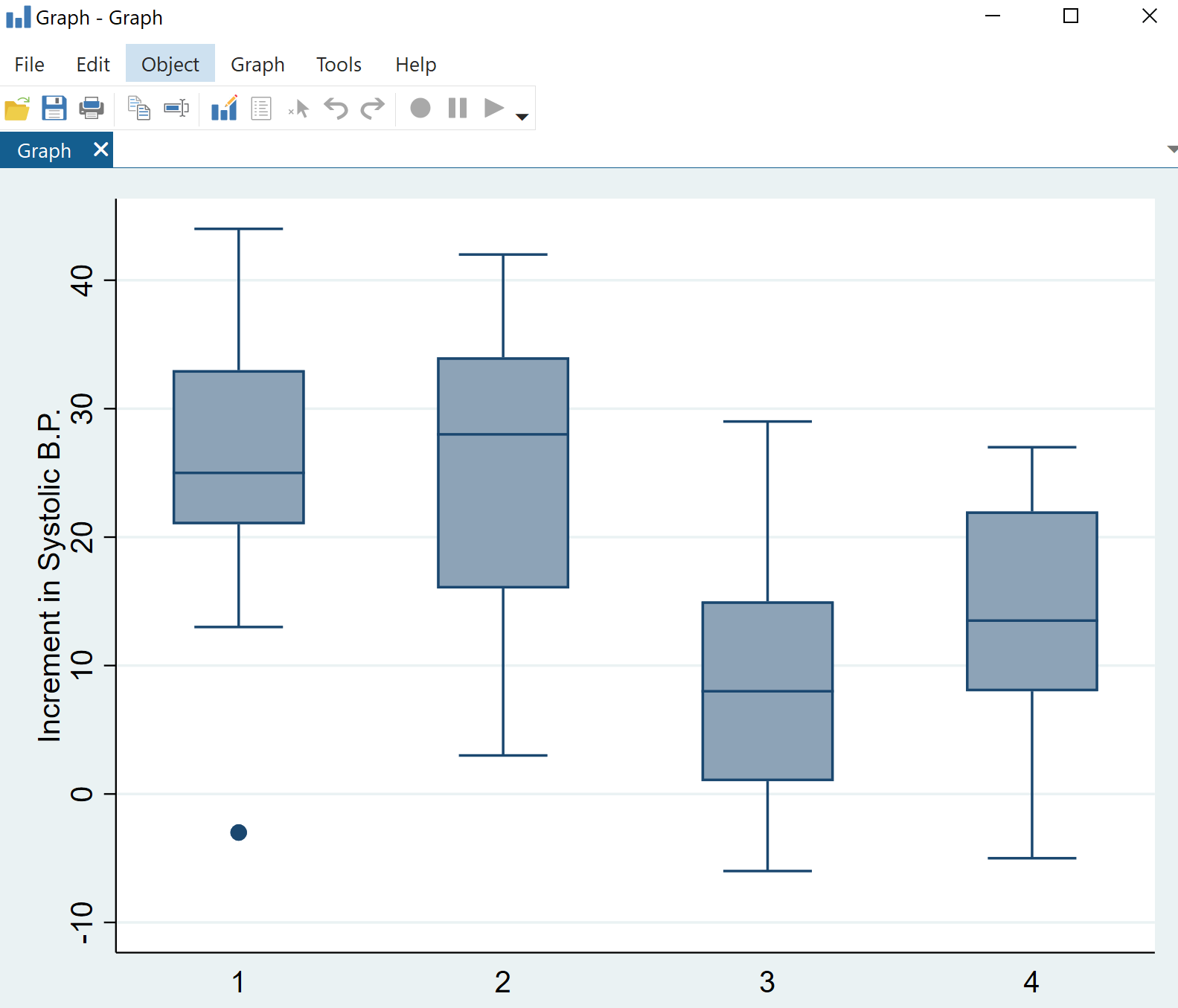 Multiple boxplots in Stata