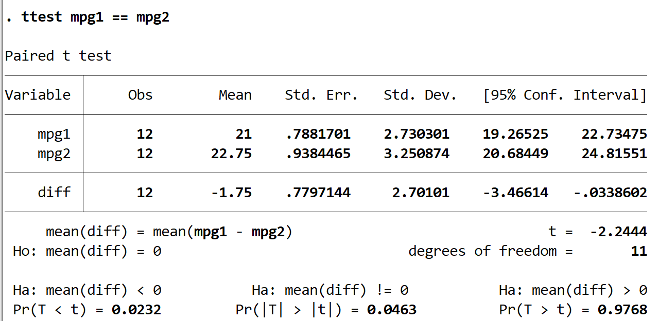 Interpreting results of paired t-test in Stata