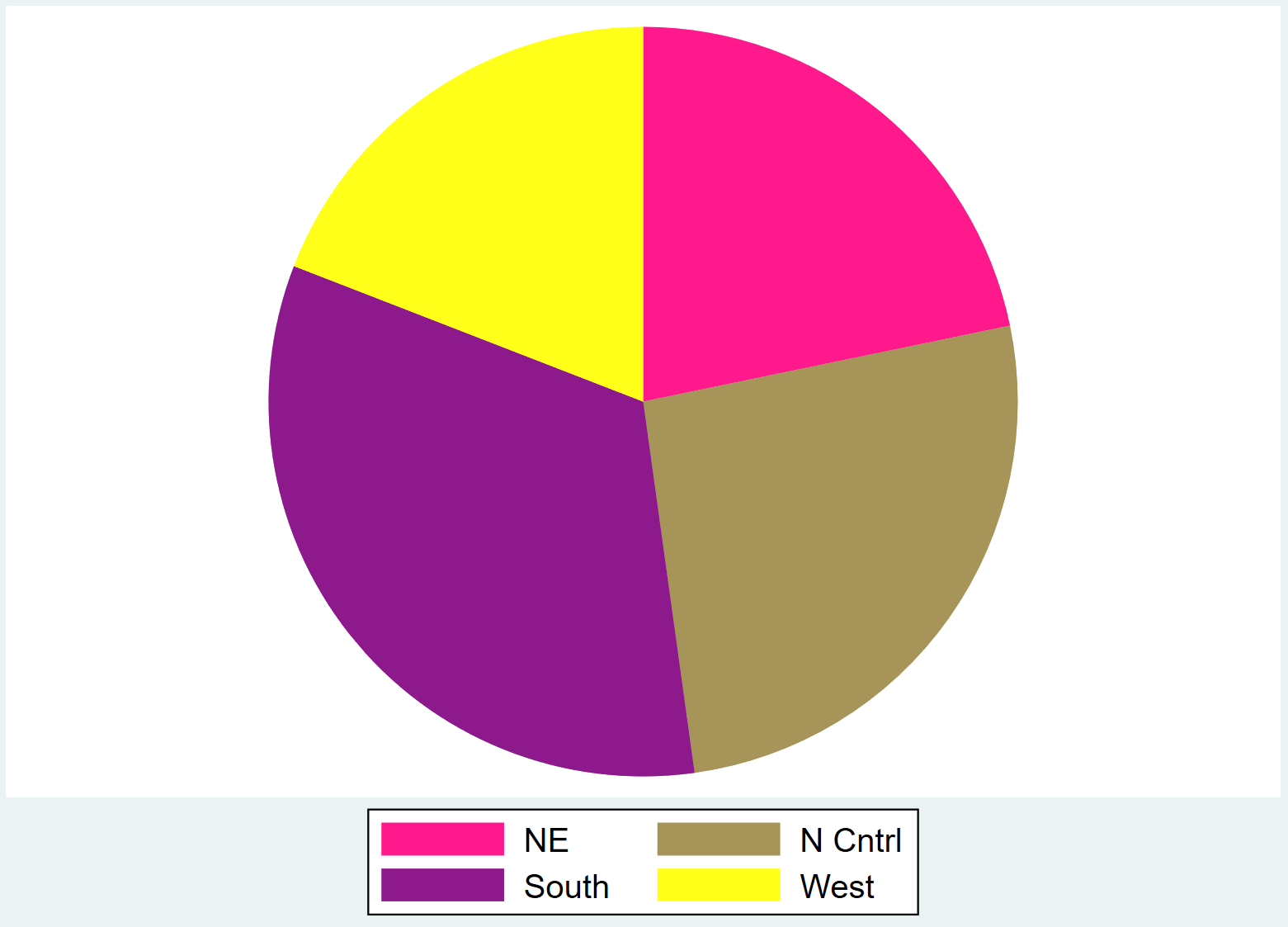 Pie chart in Stata with specified colors