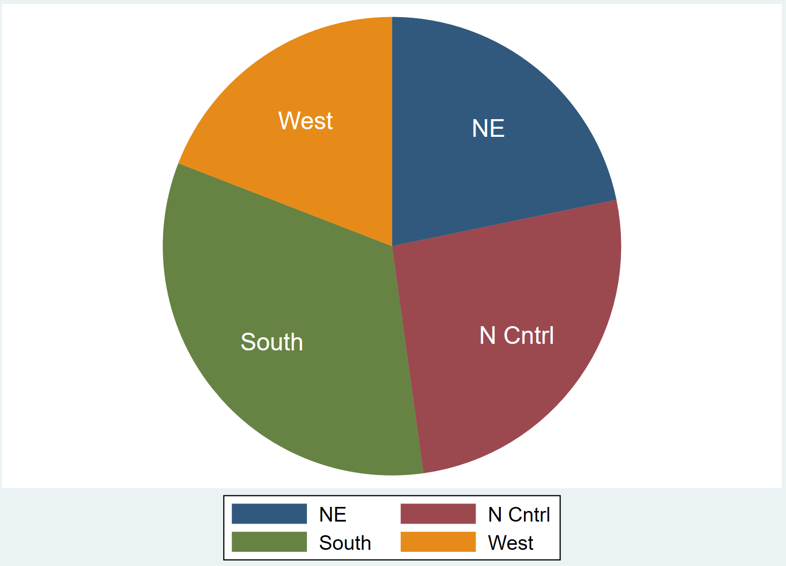 Pie chart in Stata with modified labels