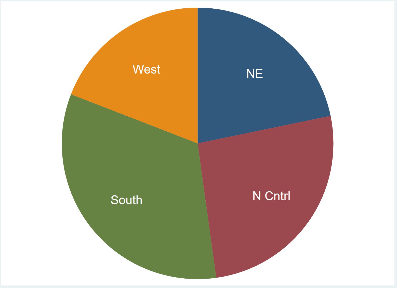 Pie chart with no legend in Stata