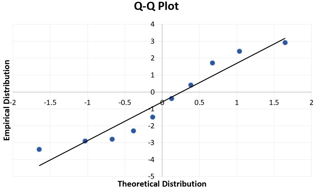 Q-Q plot in Excel