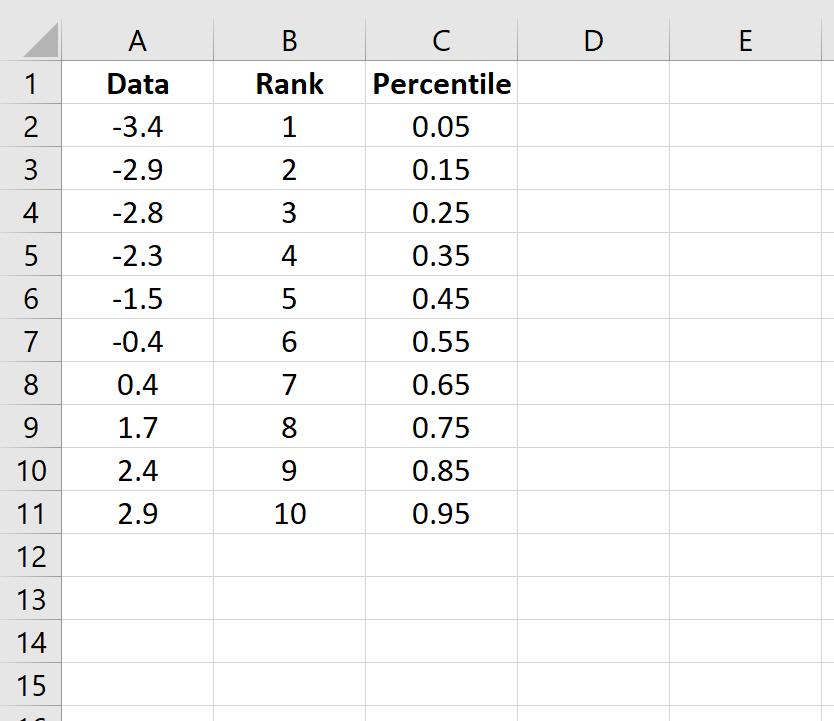 Q-Q plot calculations in Excel