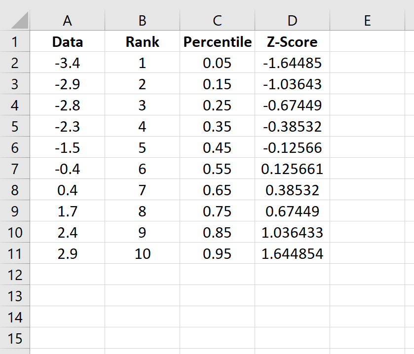 Z-scores in Excel