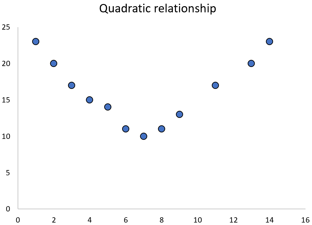 Example of quadratic relationship