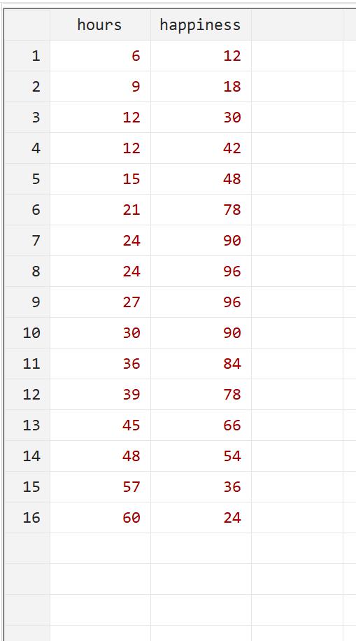 Quadratic regression dataset in Stata