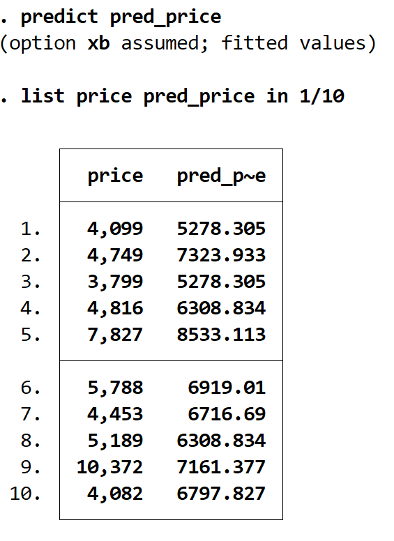 Actual vs. predicted values in regression in Stata