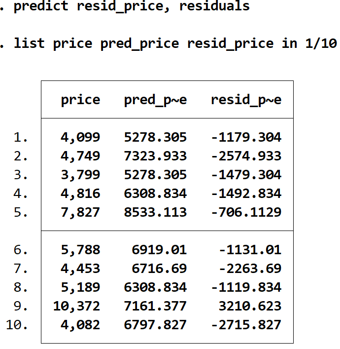 residuals vs predicted values in Stata