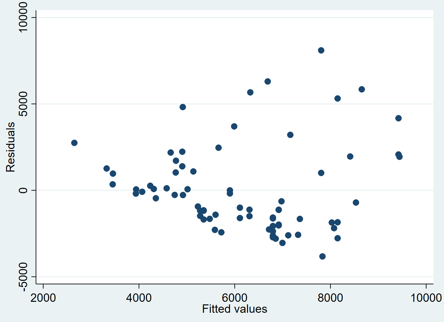 Residuals vs. predicted values plot in Stata