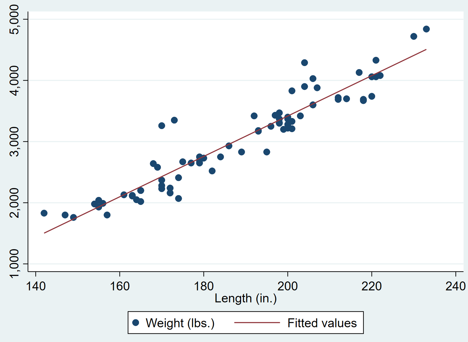 Scatterplot in Stata with regression line
