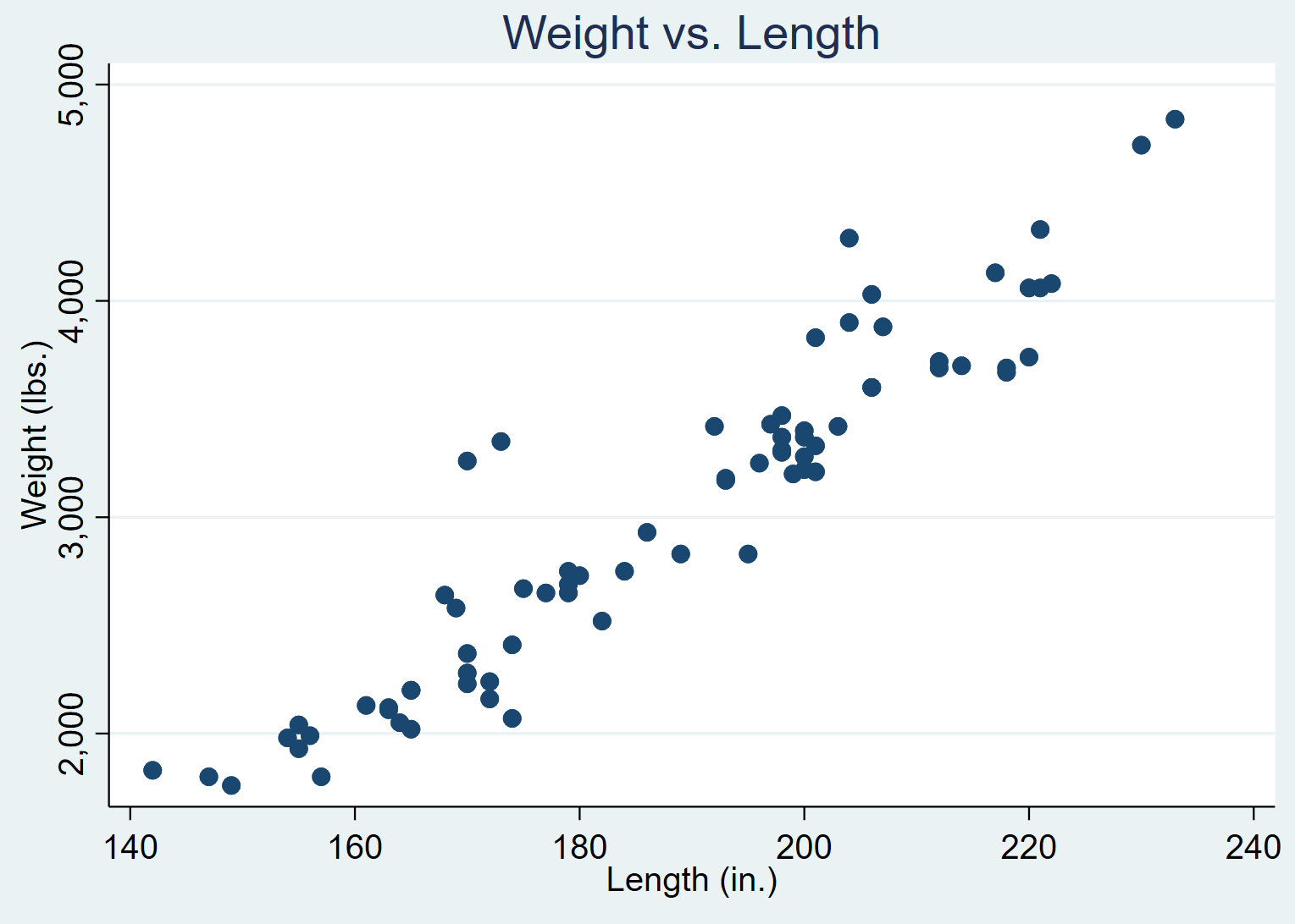 Scatterplot with a title in Stata