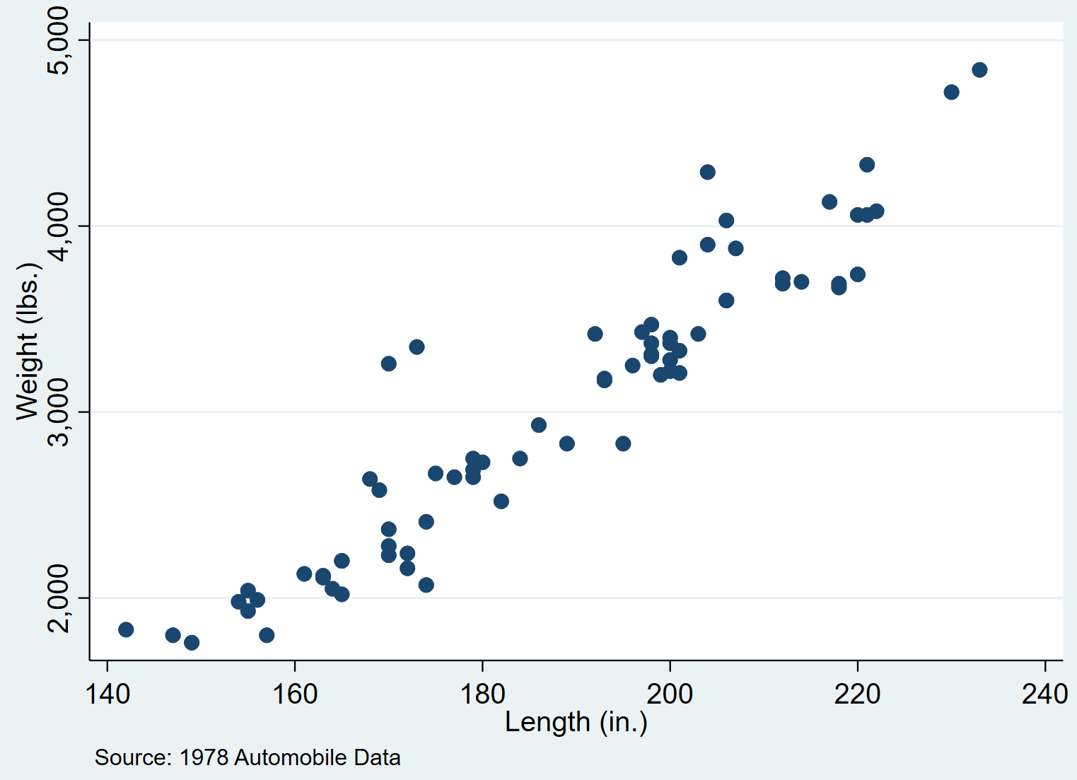 Scatterplot in Stata with a note at the bottom
